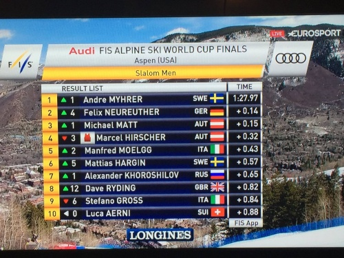 Results World Cup Finals